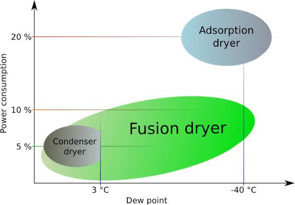 smt fusion graph